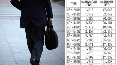 【糖尿病治療薬】最も多く飲む50代 年間13万円以上も消費