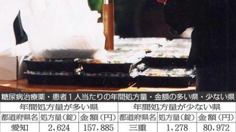 トップの愛知県は三重県の2倍