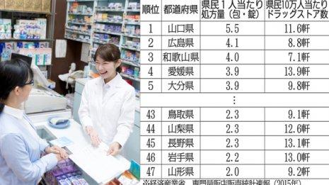 県民1人当たりの日本一は山口県