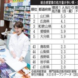 【総合感冒薬の処方量】県民1人当たりの日本一は山口県