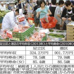 足立区vs港区 年収差577万円で1年長生きをどう考える?