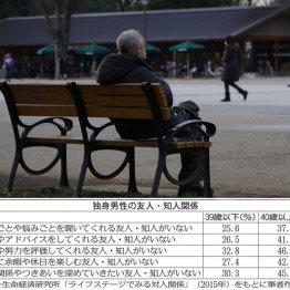 孤独<8>高リスクの人とその予備群に共通する人の特徴