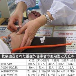 <1>他の血液型より3~4倍失血死しやすい