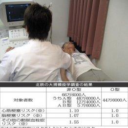 <4>動脈系の血栓症でも非O型より若干有利