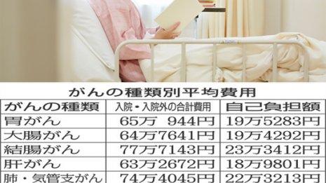 白血病なら160万円 入院期間と使用薬でがん治療費は変わる