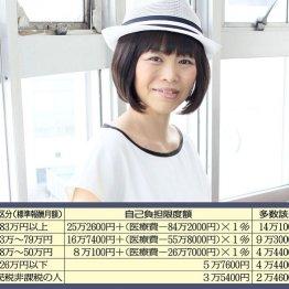 だいたひかるは放射線に25万円 高額療養費を使い尽くすワザ