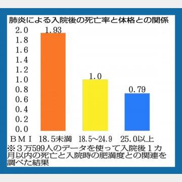 「肺炎による入院後の死亡率と体格との関係」