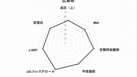 広島県60代女性のレーダーチャート