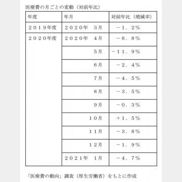 医療費の月ごとの変動(対前年比)